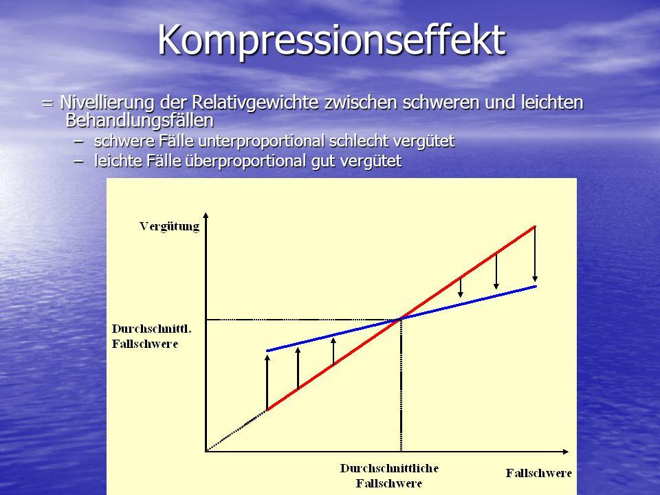 Kompressionseffekt = Nivellierung der Relativgewichte zwischen schweren und leichten Behandlungsfällen.