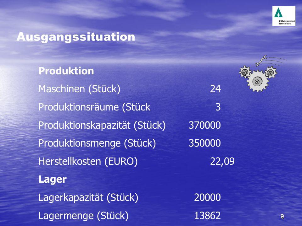 Ausgangssituation Produktion Maschinen (Stück) 24