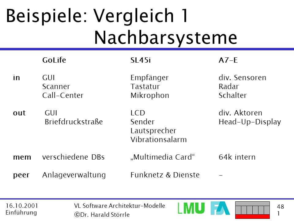 Beispiele: Vergleich 1 Nachbarsysteme