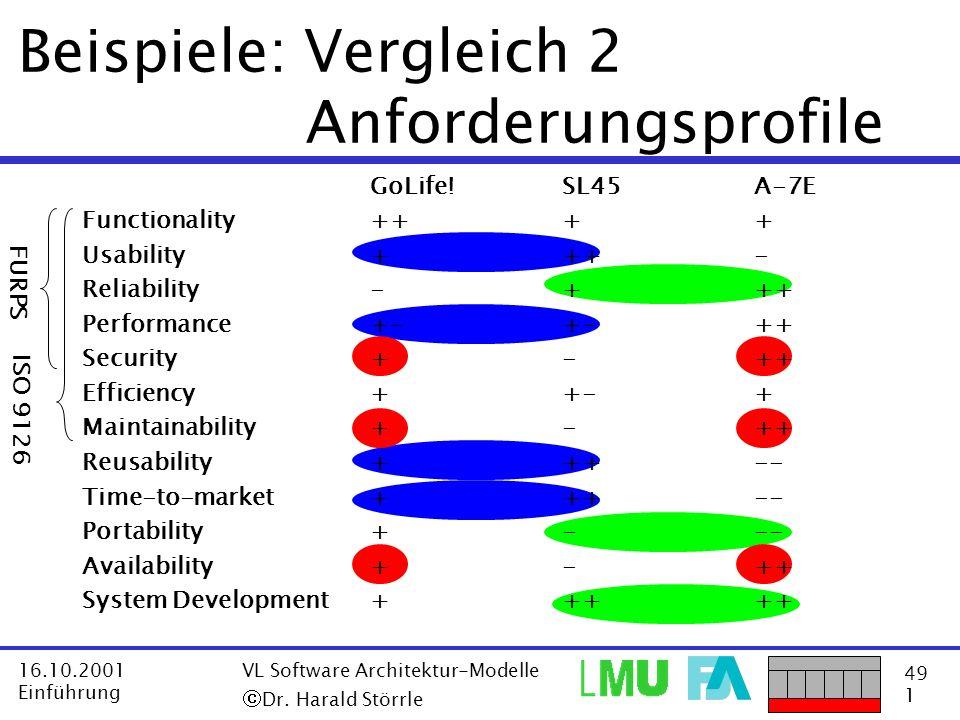 Beispiele: Vergleich 2 Anforderungsprofile