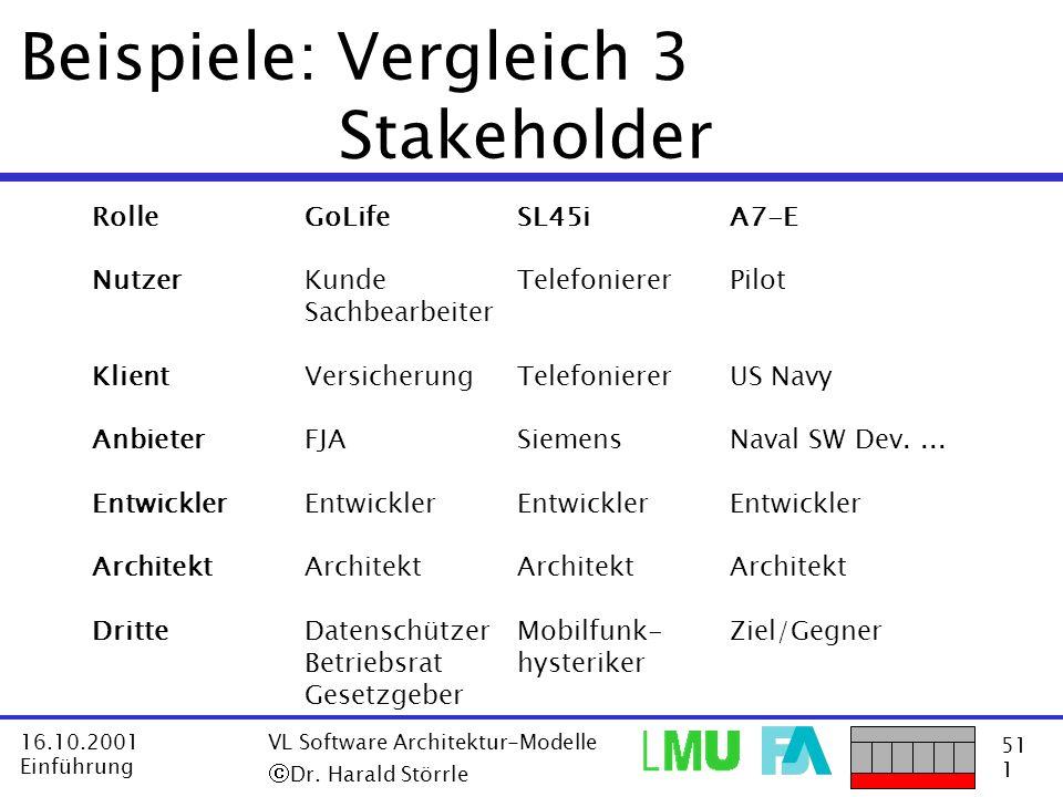 Beispiele: Vergleich 3 Stakeholder