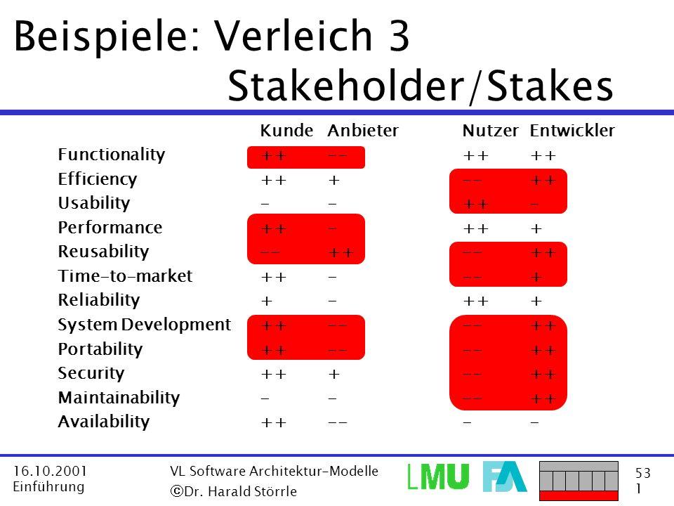 Beispiele: Verleich 3 Stakeholder/Stakes