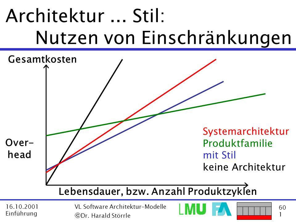Architektur ... Stil: Nutzen von Einschränkungen