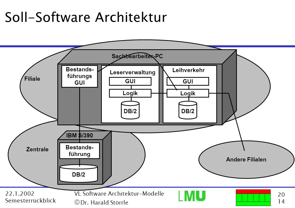 Soll-Software Architektur