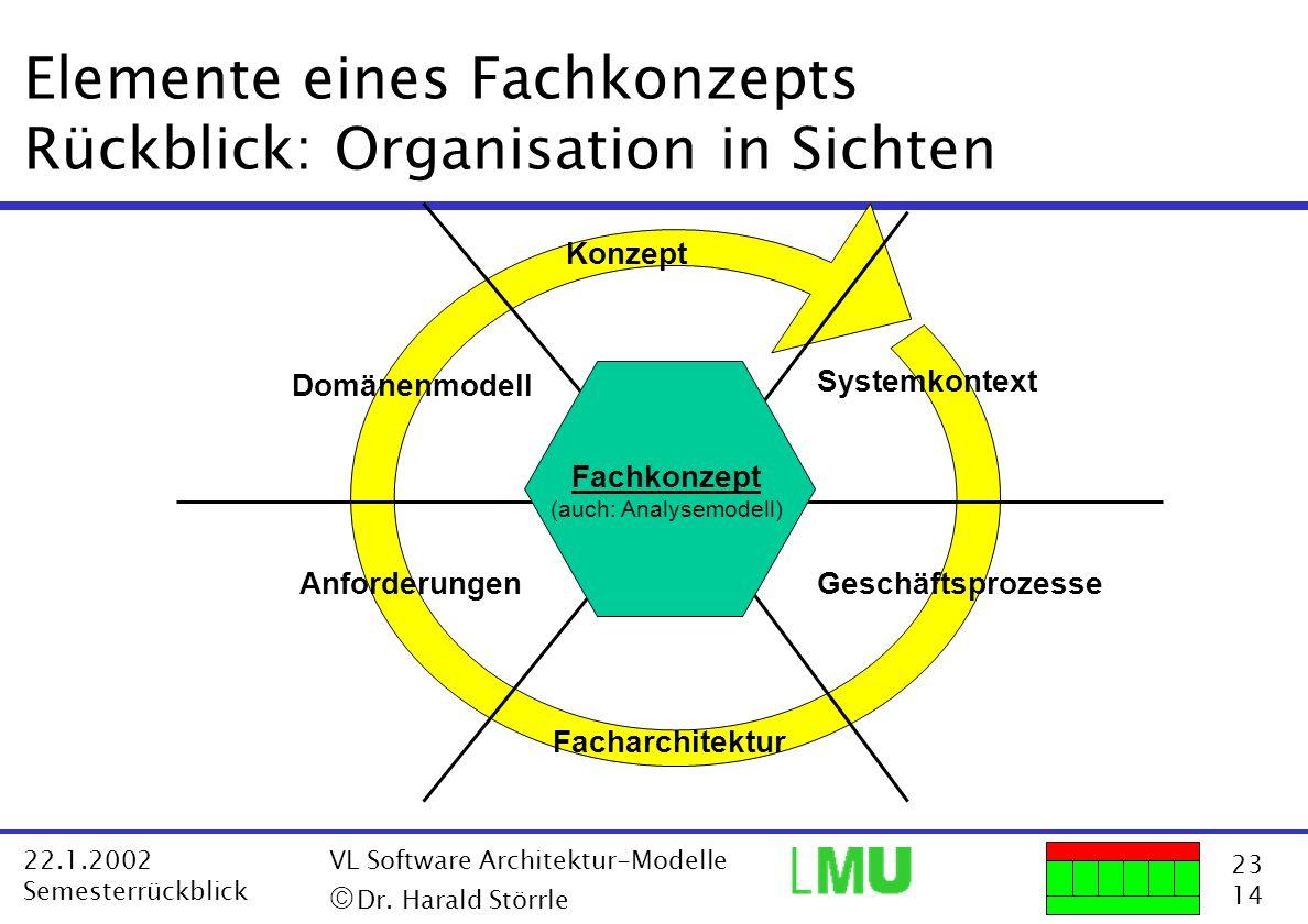 Elemente eines Fachkonzepts Rückblick: Organisation in Sichten