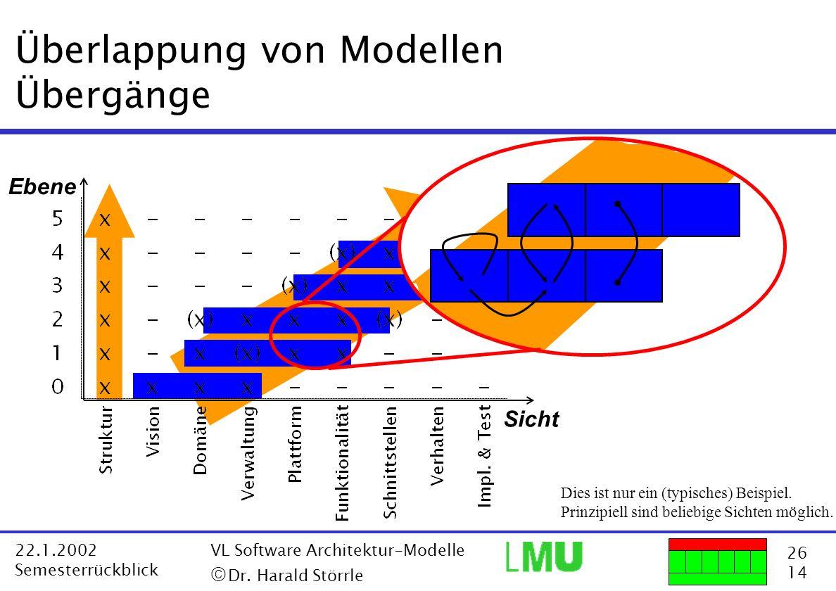 Überlappung von Modellen Übergänge