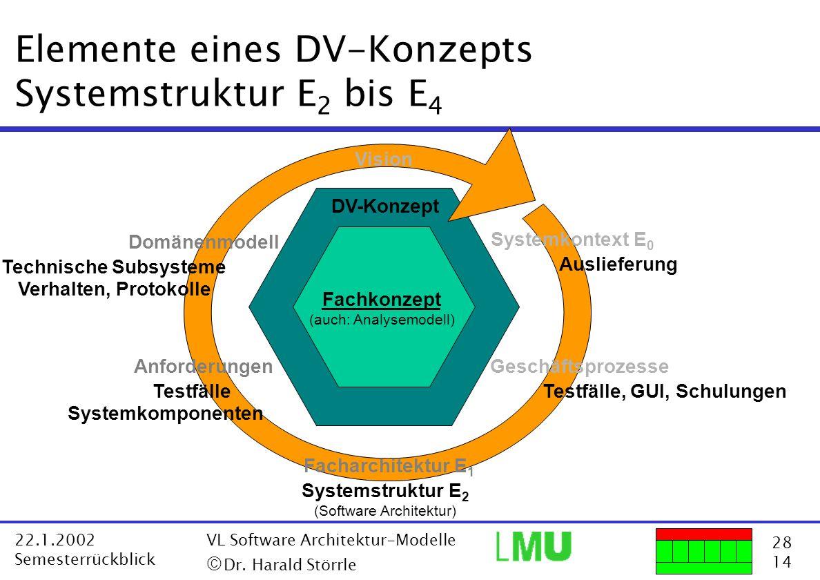 Elemente eines DV-Konzepts Systemstruktur E2 bis E4