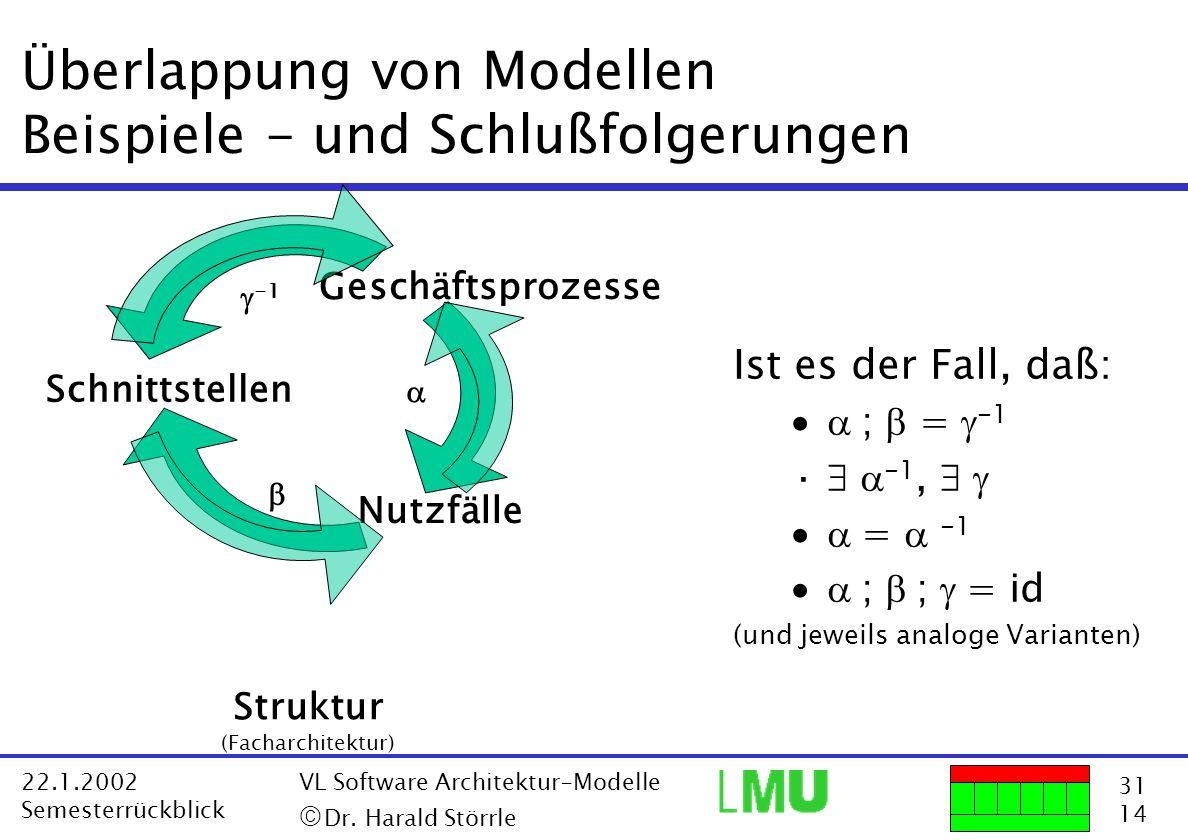 Überlappung von Modellen Beispiele - und Schlußfolgerungen