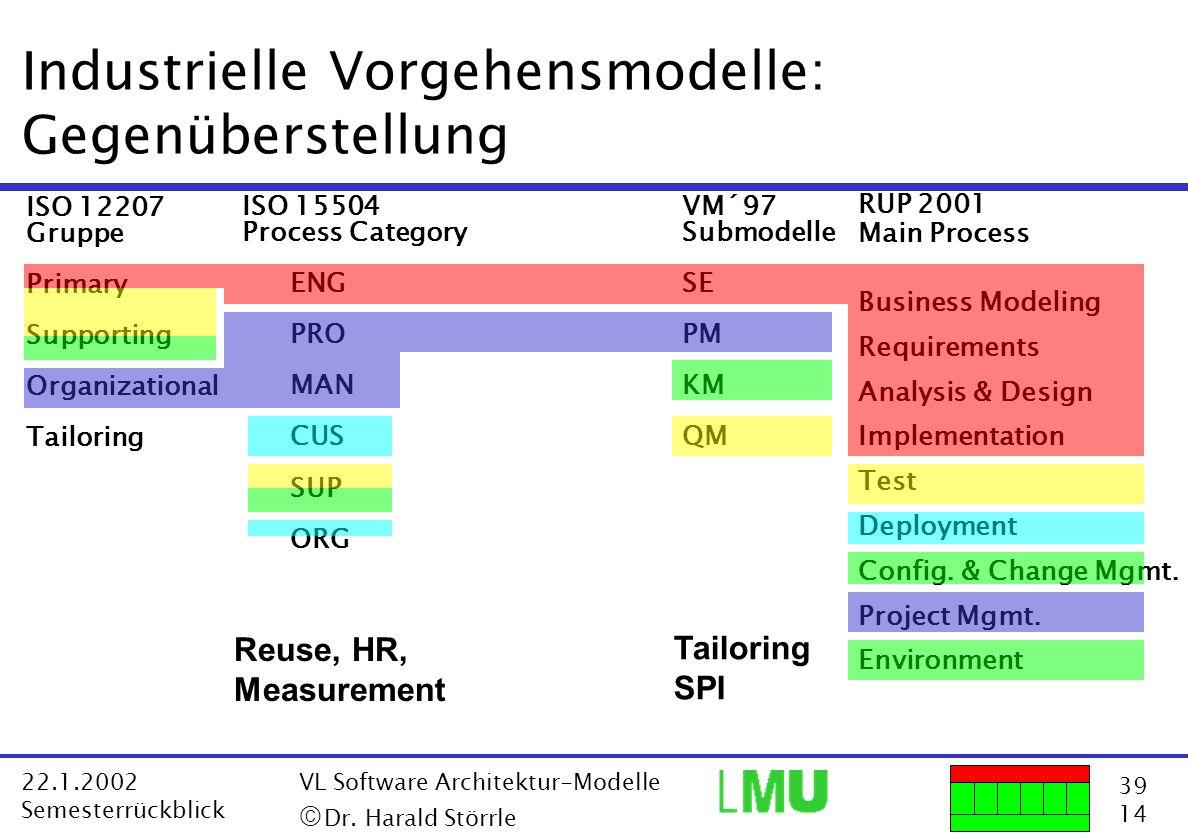 Industrielle Vorgehensmodelle: Gegenüberstellung