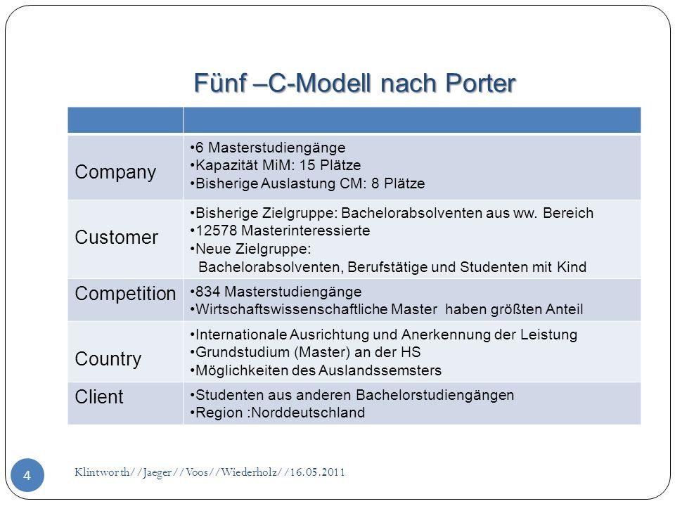 Fünf –C-Modell nach Porter