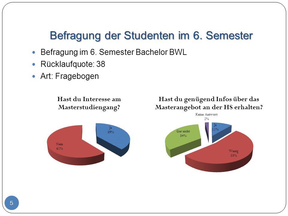 Befragung der Studenten im 6. Semester