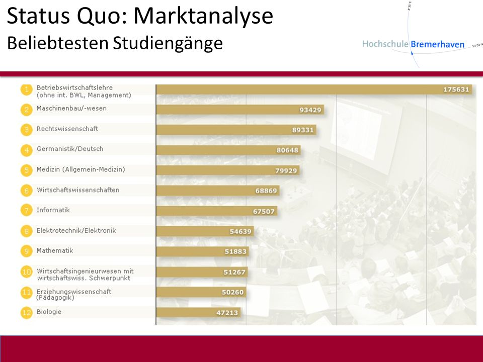 Status Quo: Marktanalyse Beliebtesten Studiengänge