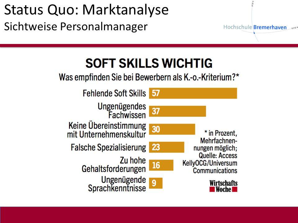 Status Quo: Marktanalyse Sichtweise Personalmanager