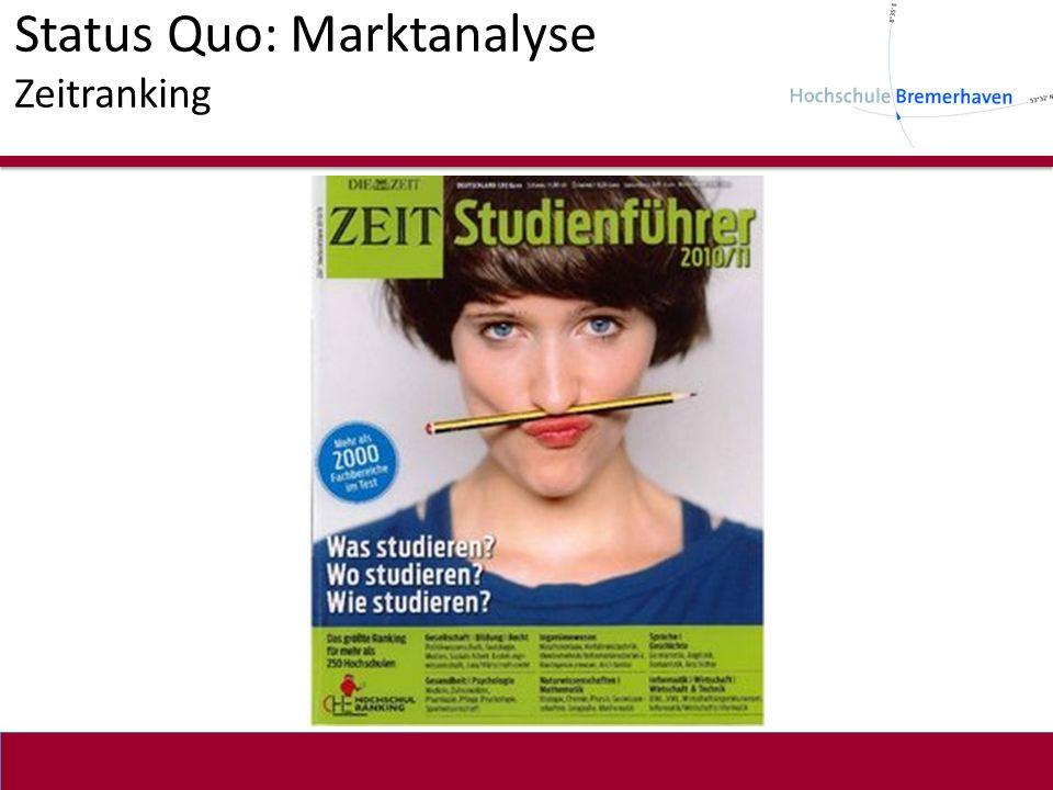 Status Quo: Marktanalyse Zeitranking