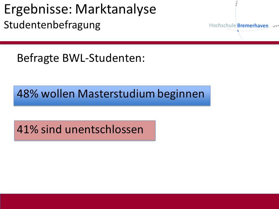 Ergebnisse: Marktanalyse Studentenbefragung