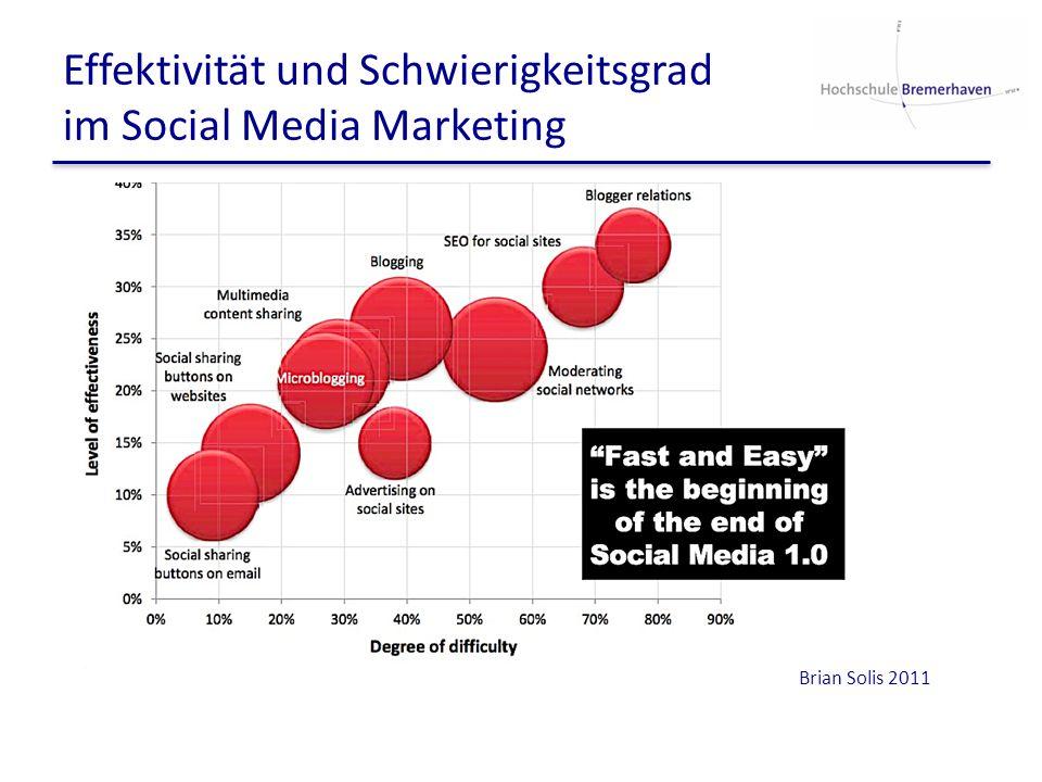 Effektivität und Schwierigkeitsgrad im Social Media Marketing