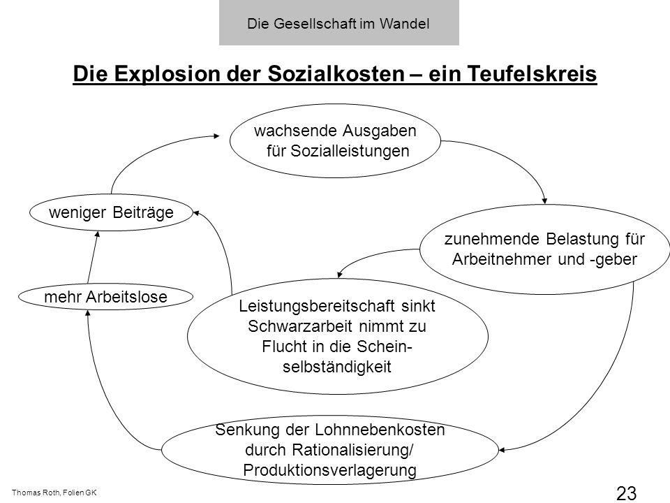 Die Explosion der Sozialkosten – ein Teufelskreis