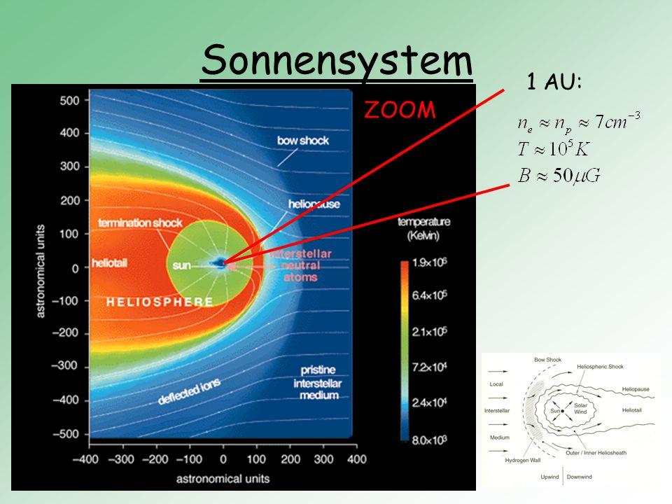 Sonnensystem 1 AU: ZOOM