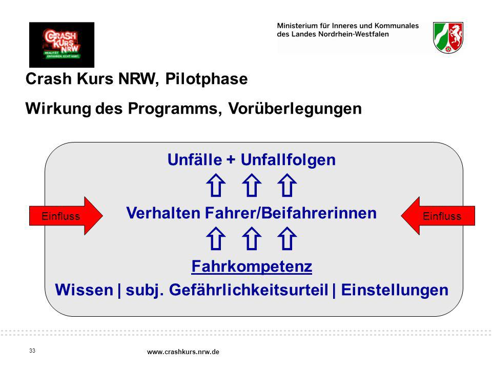    Crash Kurs NRW, Pilotphase