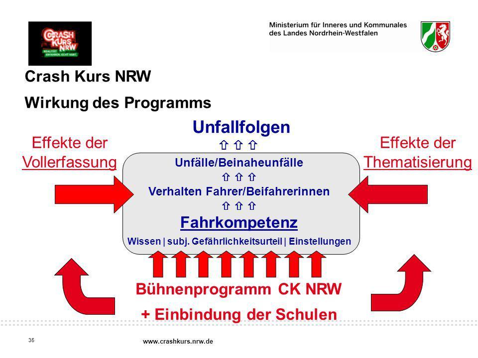 Fahrkompetenz Bühnenprogramm CK NRW + Einbindung der Schulen