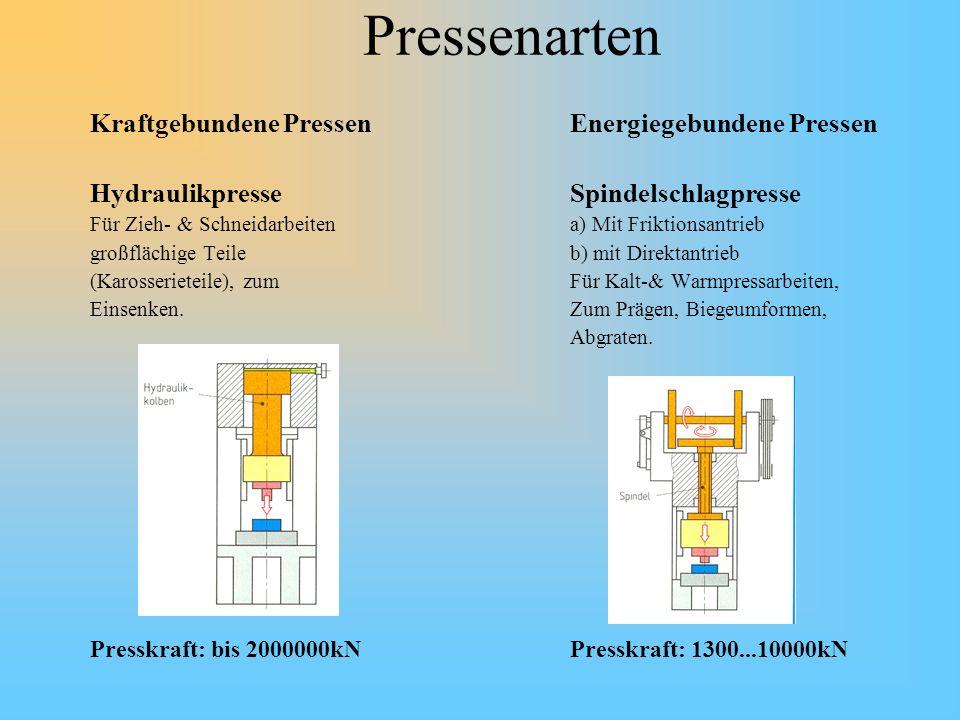 Pressenarten Kraftgebundene Pressen Energiegebundene Pressen