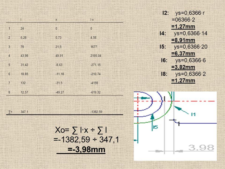 Xo= ∑ l∙x ÷ ∑ l =-1382,59 ÷ 347,1 =-3,98mm l2: ys=0,6366∙r =06366∙2