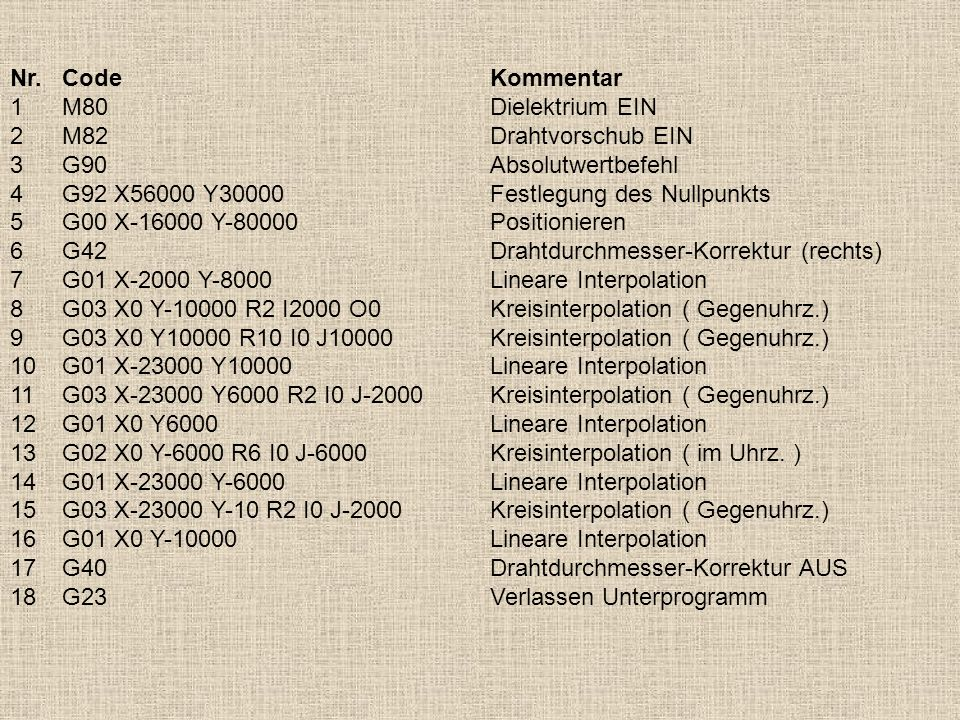 Nr. Code Kommentar1 M80 Dielektrium EIN. 2 M82 Drahtvorschub EIN. 3 G90 Absolutwertbefehl. 4 G92 X56000 Y30000 Festlegung des Nullpunkts.