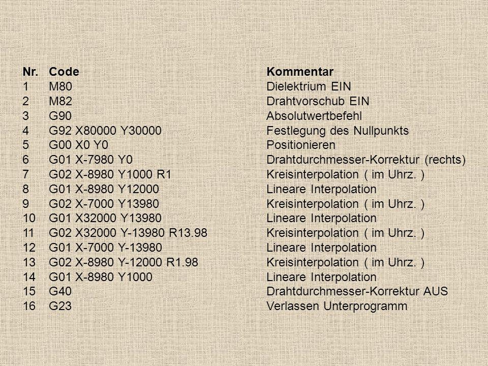 Nr. Code Kommentar1 M80 Dielektrium EIN. 2 M82 Drahtvorschub EIN. 3 G90 Absolutwertbefehl. 4 G92 X80000 Y30000 Festlegung des Nullpunkts.