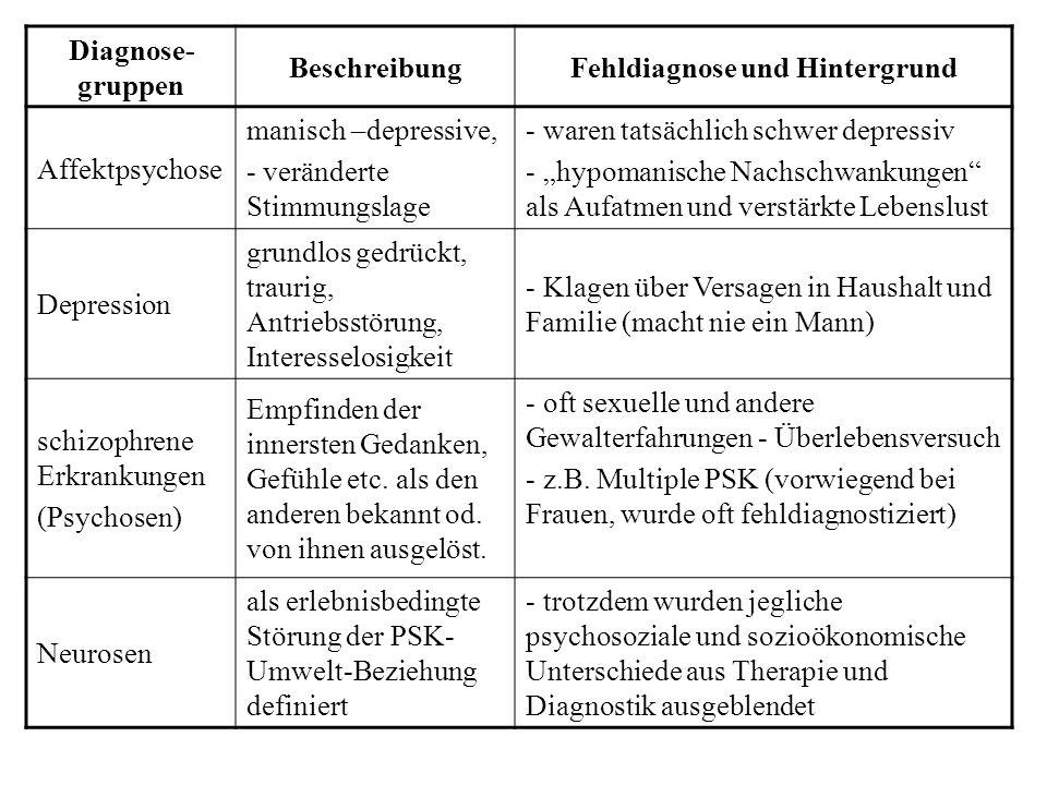 Fehldiagnose und Hintergrund