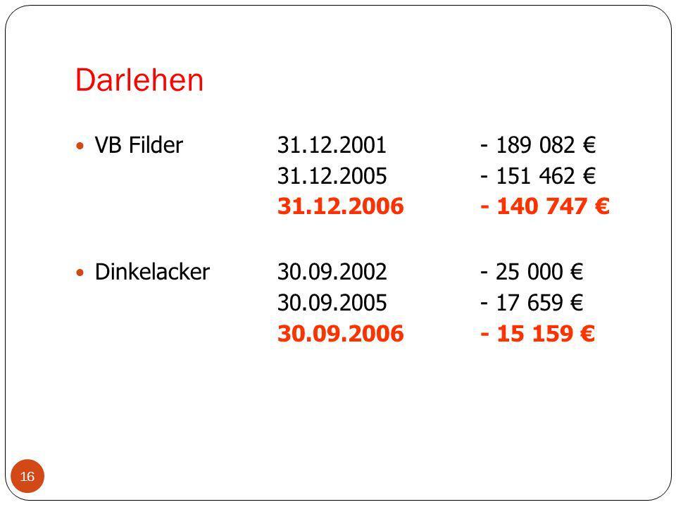 Darlehen VB Filder 31.12.2001 - 189 082 € 31.12.2005 - 151 462 €