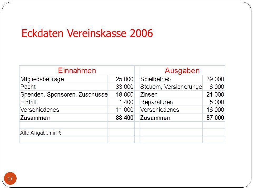 Eckdaten Vereinskasse 2006