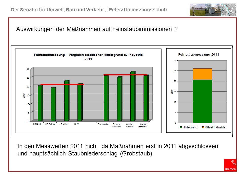 Auswirkungen der Maßnahmen auf Feinstaubimmissionen