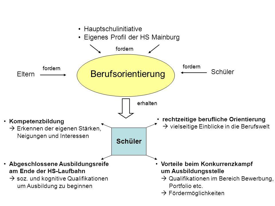 Berufsorientierung Hauptschulinitiative Eigenes Profil der HS Mainburg