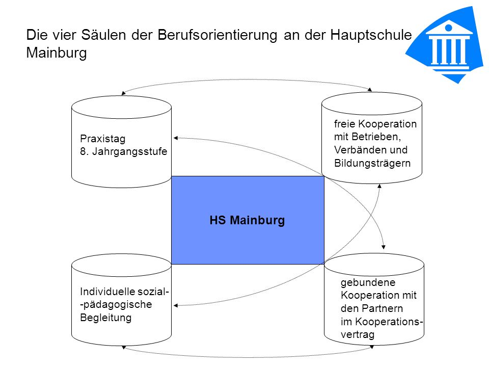 Die vier Säulen der Berufsorientierung an der Hauptschule Mainburg