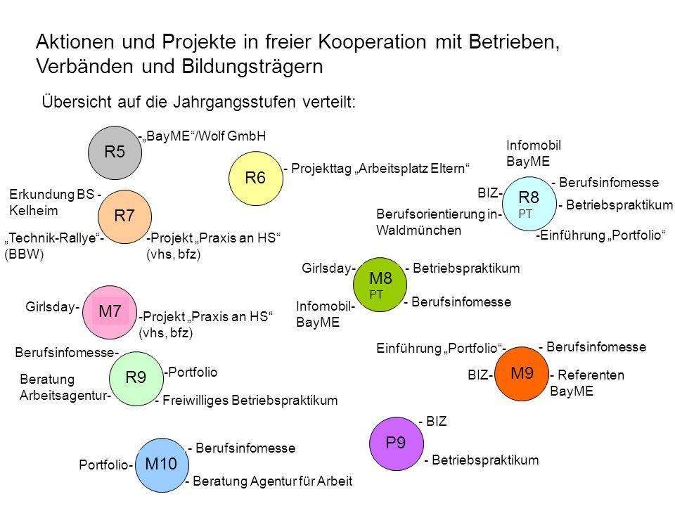 Aktionen und Projekte in freier Kooperation mit Betrieben, Verbänden und Bildungsträgern
