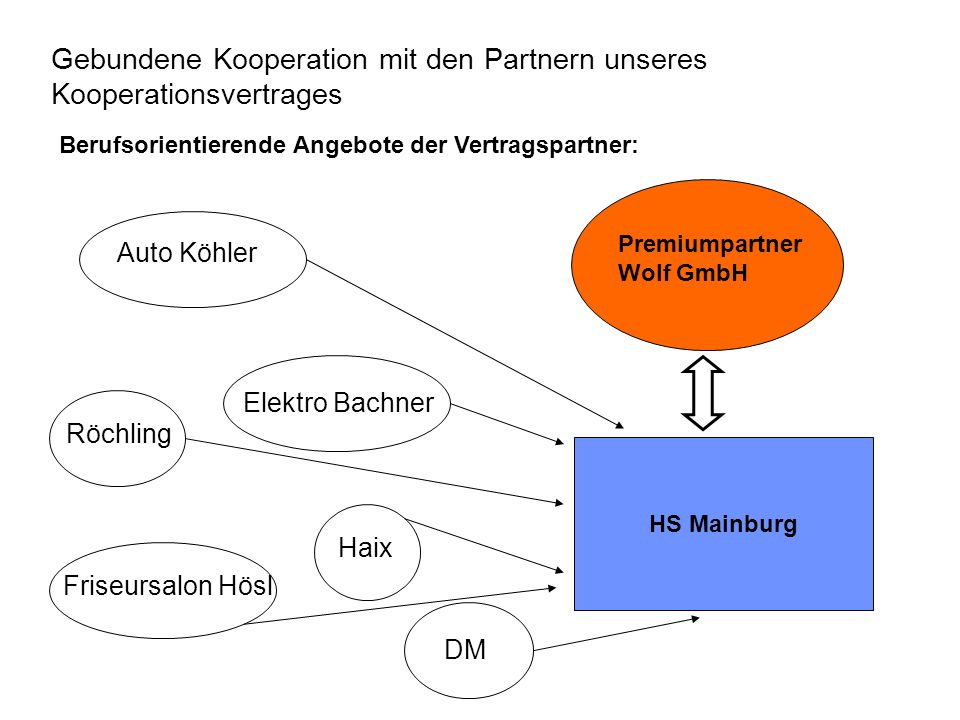 Gebundene Kooperation mit den Partnern unseres Kooperationsvertrages