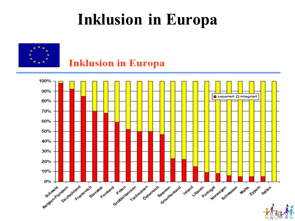 Inklusion in Europa