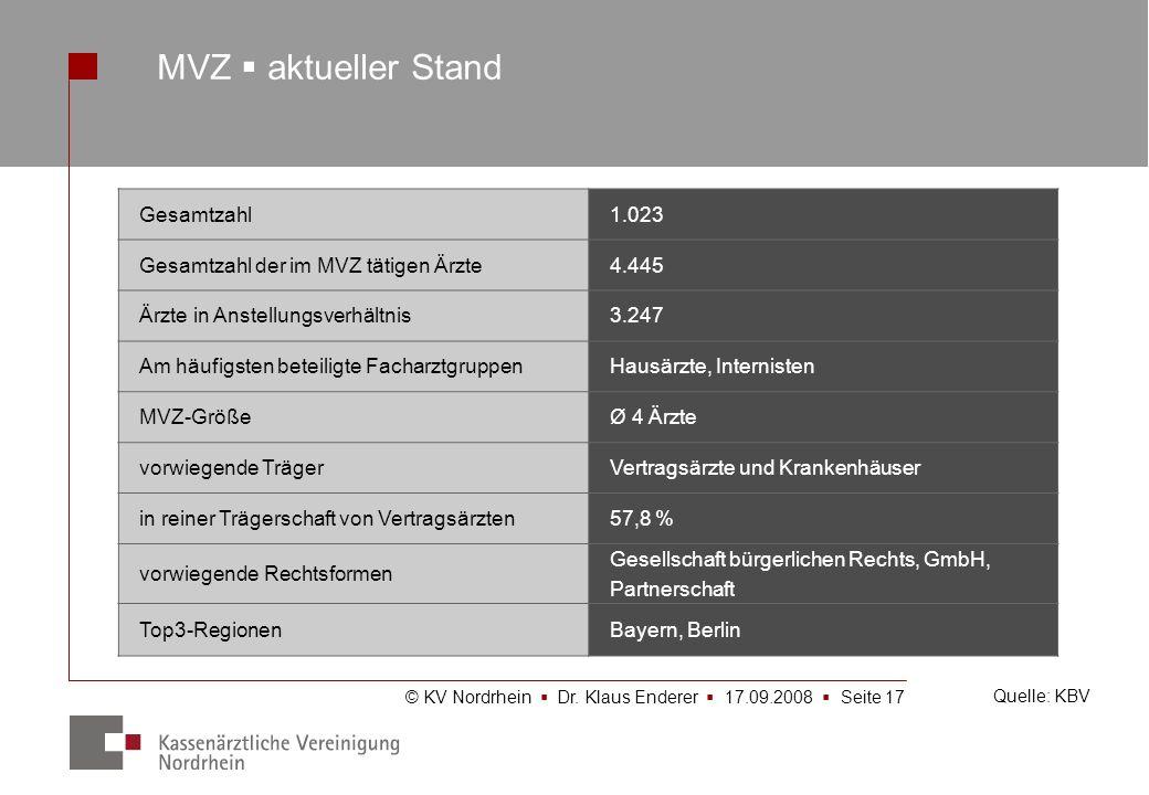 MVZ  aktueller Stand Gesamtzahl 1.023