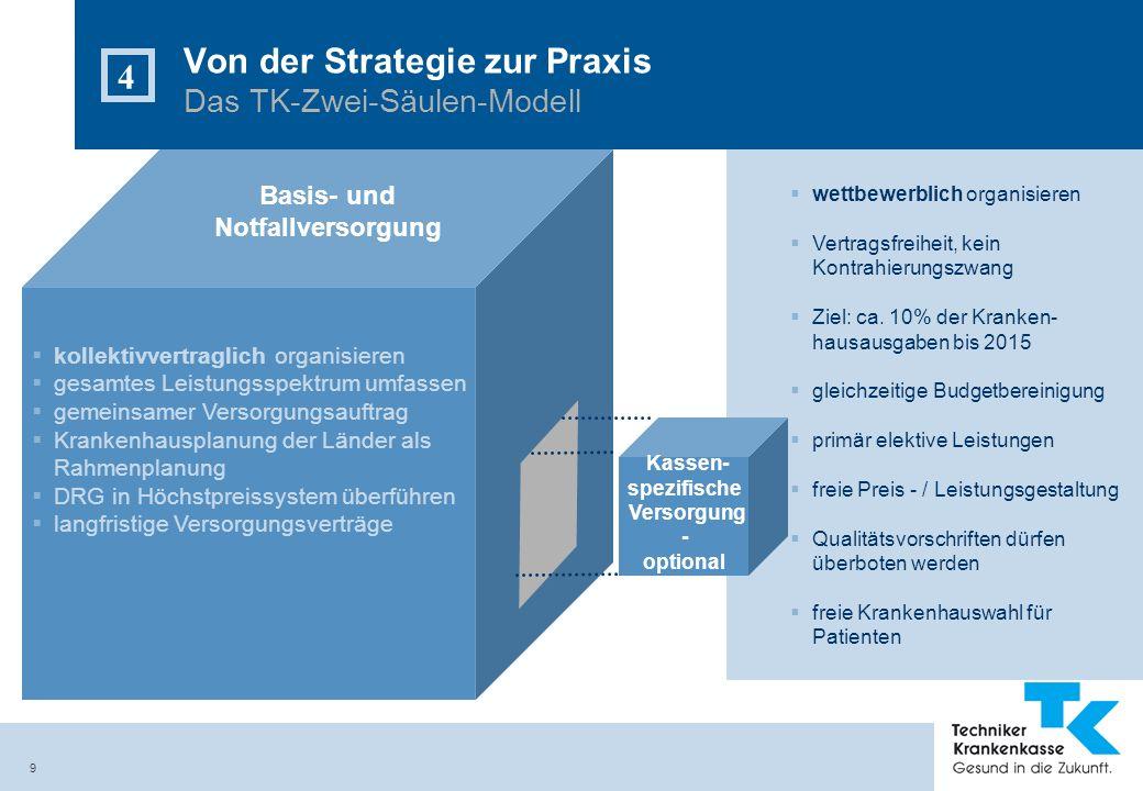 Von der Strategie zur Praxis Das TK-Zwei-Säulen-Modell