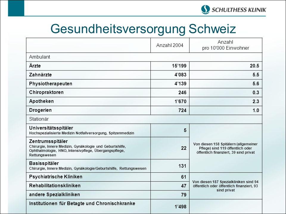 Gesundheitsversorgung Schweiz