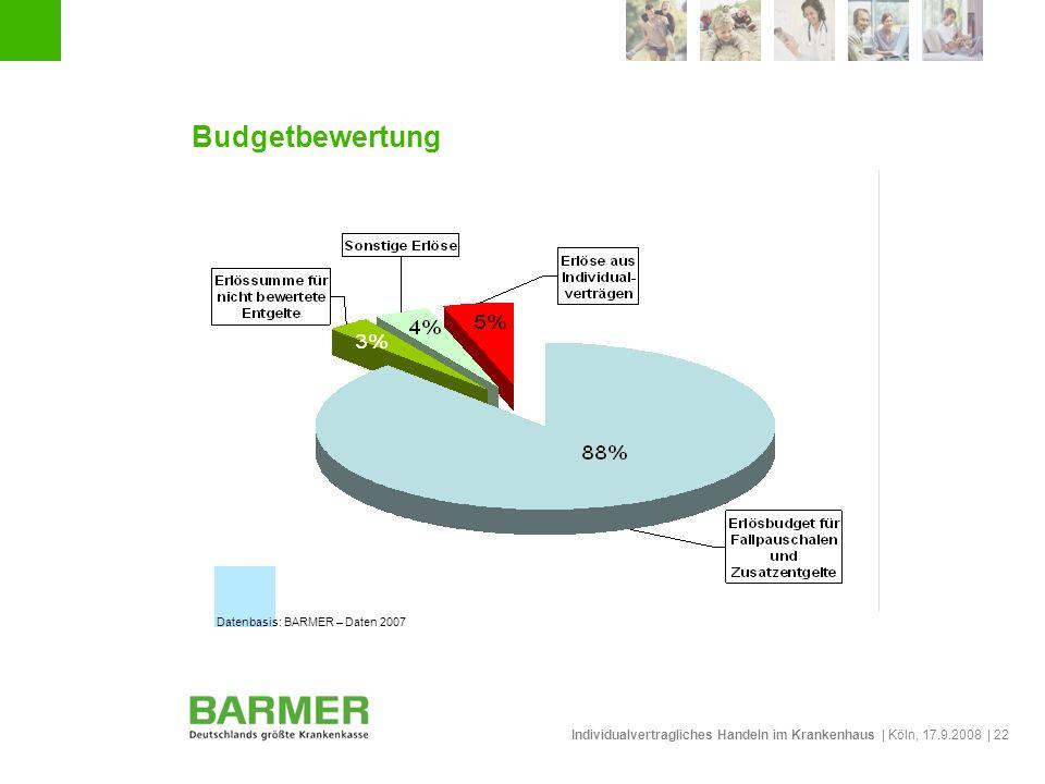 Budgetbewertung Datenbasis: BARMER – Daten 2007