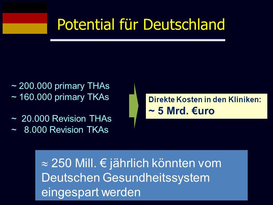 Potential für Deutschland