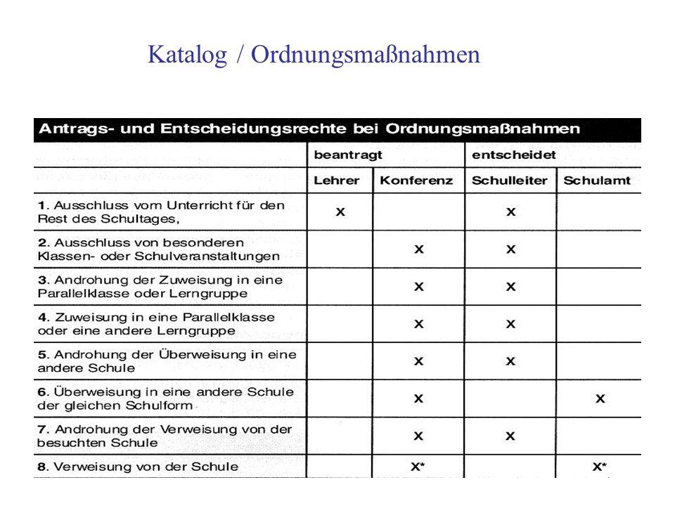 Katalog / Ordnungsmaßnahmen