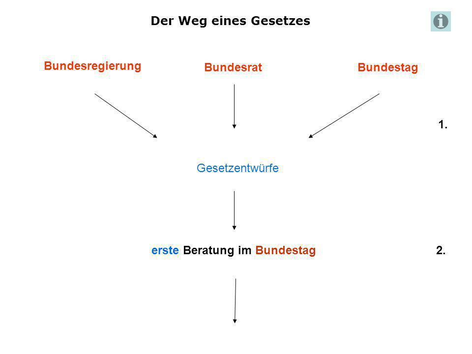 Der Weg eines Gesetzes Bundesregierung. Bundesrat. Bundestag. 1. Gesetzentwürfe. erste Beratung im Bundestag.