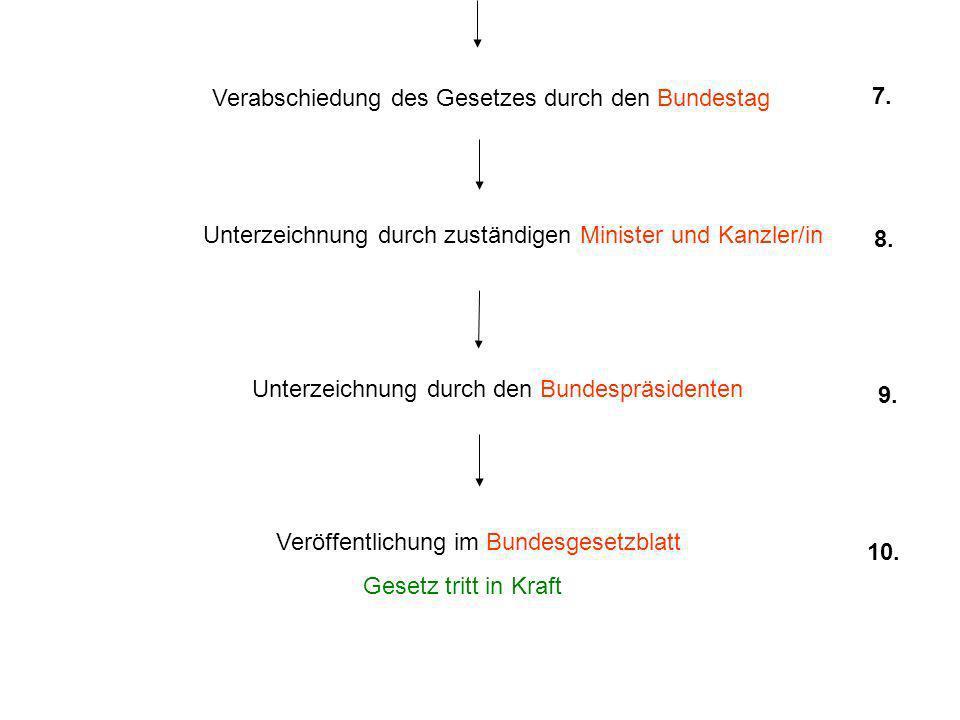 Verabschiedung des Gesetzes durch den Bundestag