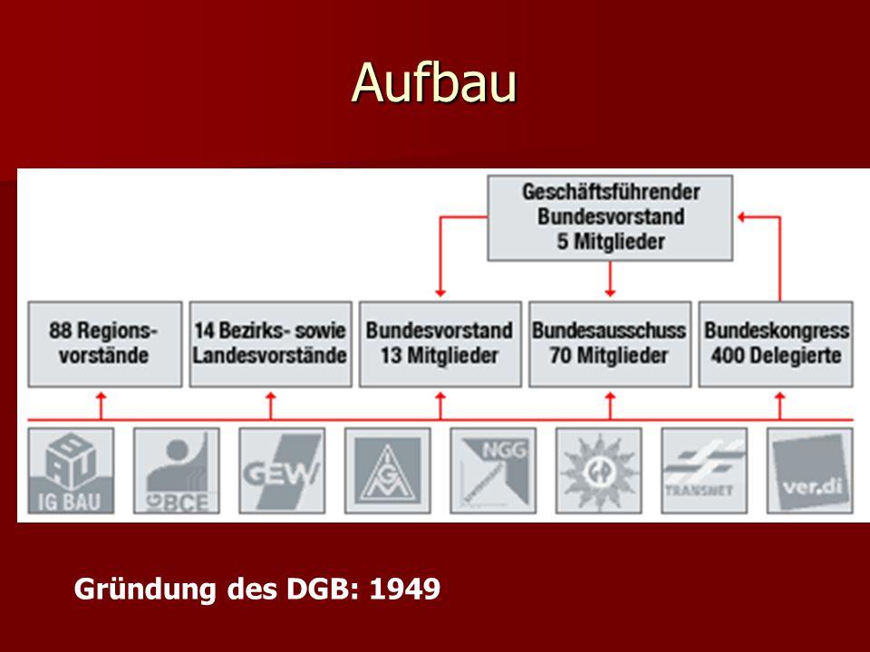 Aufbau Gründung des DGB: 1949