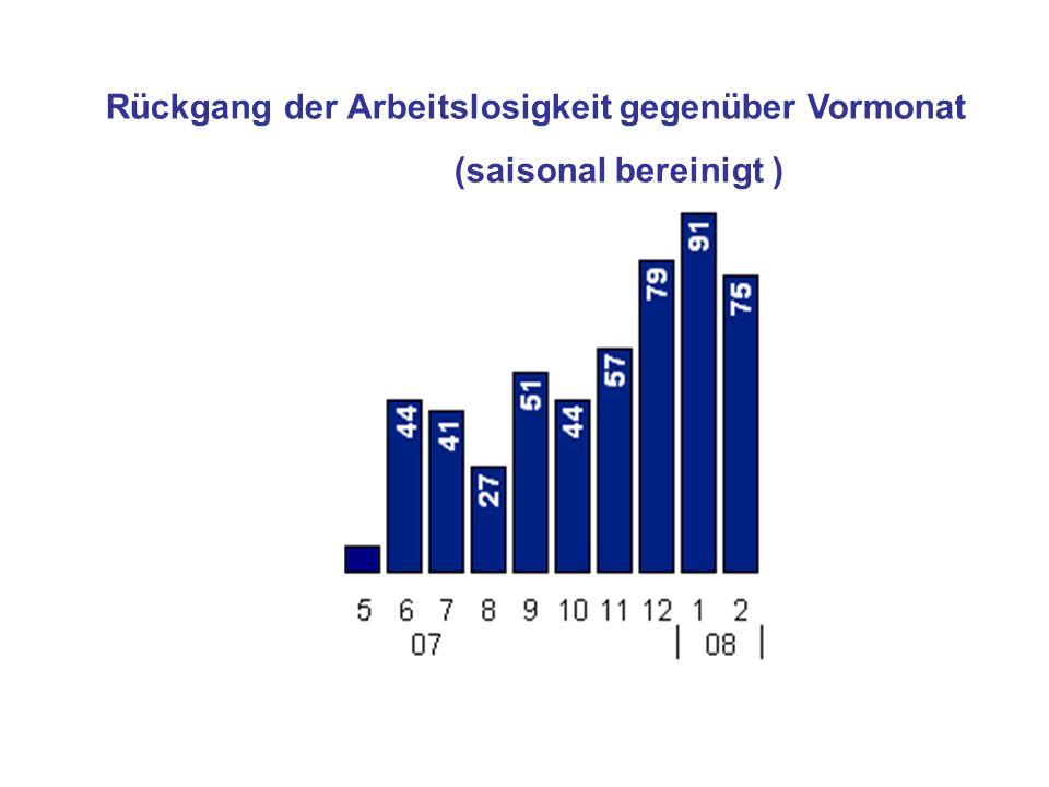 Rückgang der Arbeitslosigkeit gegenüber Vormonat