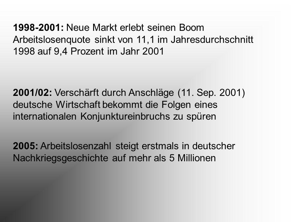 1998-2001: Neue Markt erlebt seinen Boom Arbeitslosenquote sinkt von 11,1 im Jahresdurchschnitt 1998 auf 9,4 Prozent im Jahr 2001