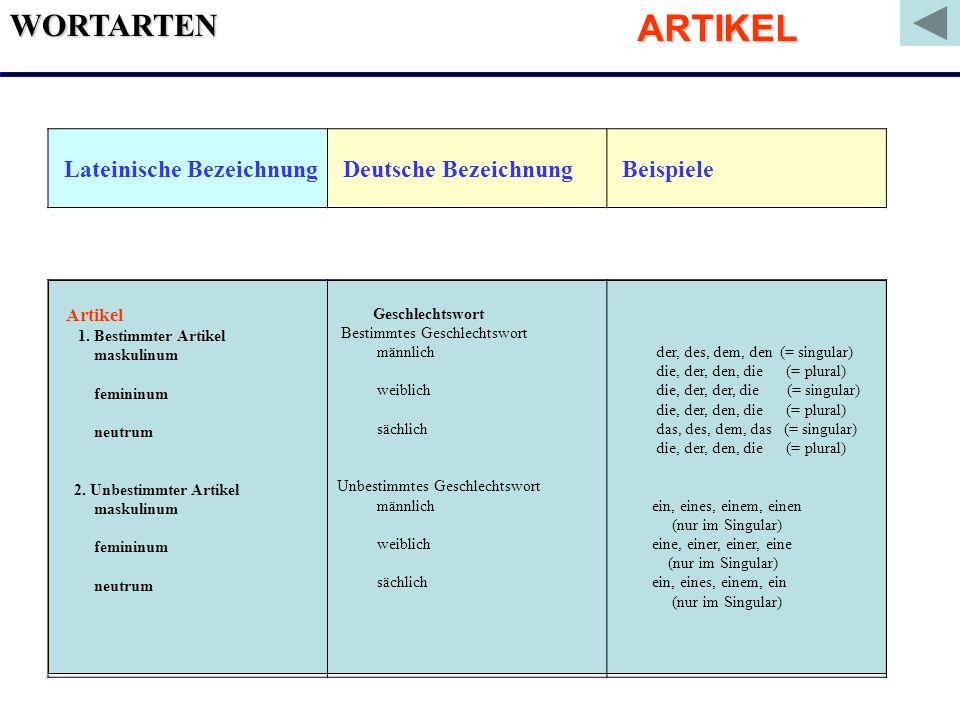 ARTIKEL WORTARTEN Lateinische Bezeichnung Deutsche Bezeichnung