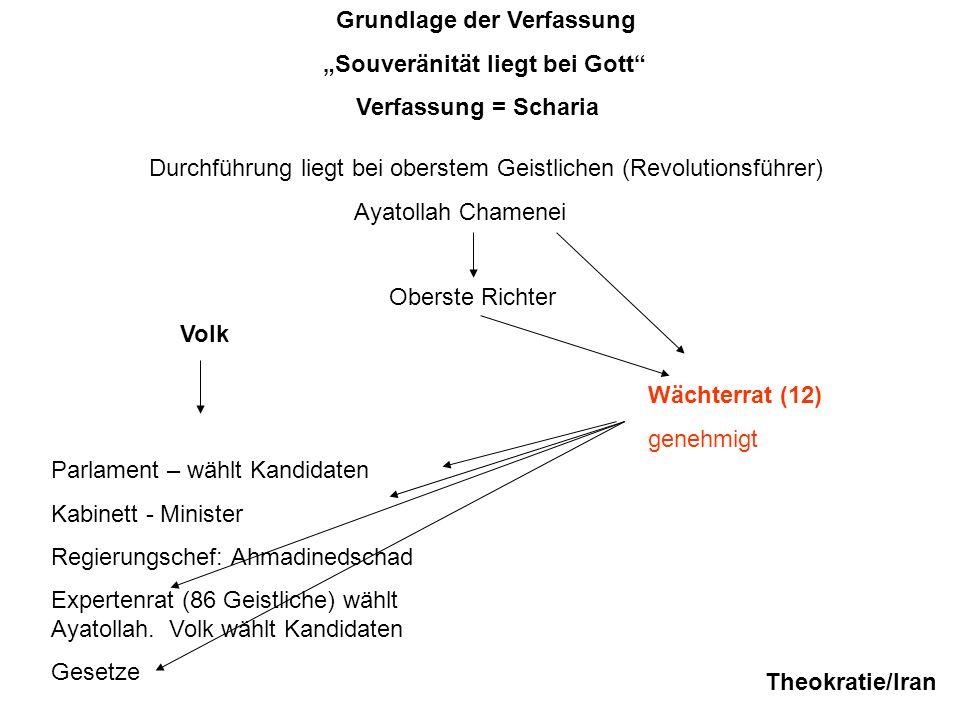 Grundlage der Verfassung